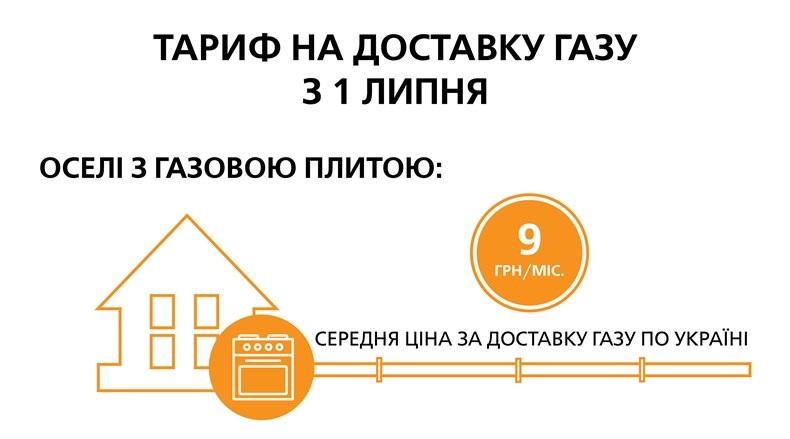142 грн на 1 кілометр газопроводів передбачено на роботи з безпеки в тарифі для АТ «Чернігівгаз»