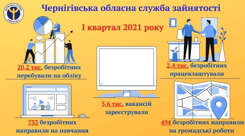 У І кварталі обласною службою зайнятості області працевлаштовано 2,4 тис. безробітних