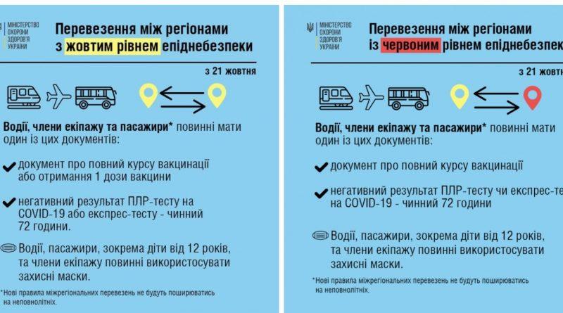 """Із 21 жовтня змінюються умови перевезення у регіонах """"жовтим"""", """"помаранчевим"""" чи """"червоним"""" рівнем епіднебезпеки"""