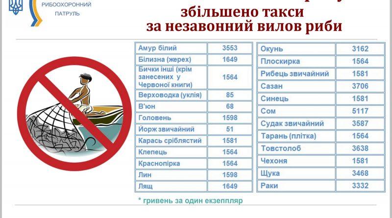 У десятки разів збільшено такси за незаконний вилов риби повідомляє Чернігівський рибоохоронний патруль